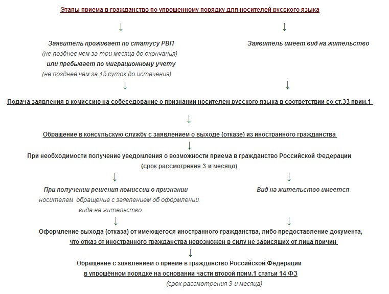 образец заявления о выходе из гражданства армении
